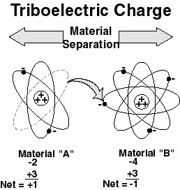 triboelektromos- anyagok szetvalasztasa